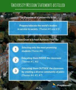 Purpose of a University