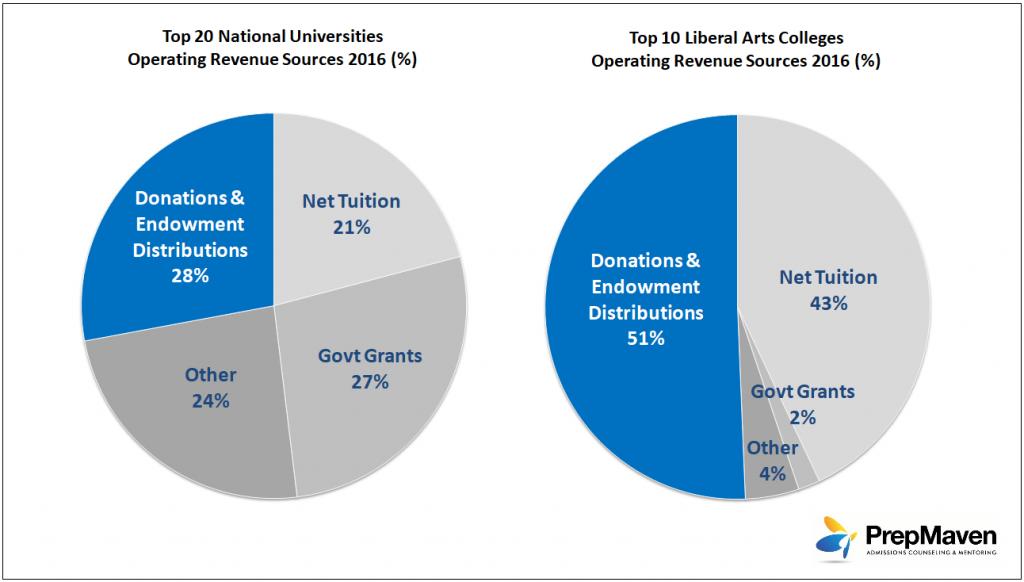 Top Universities & Colleges - Revenues Sources 2016