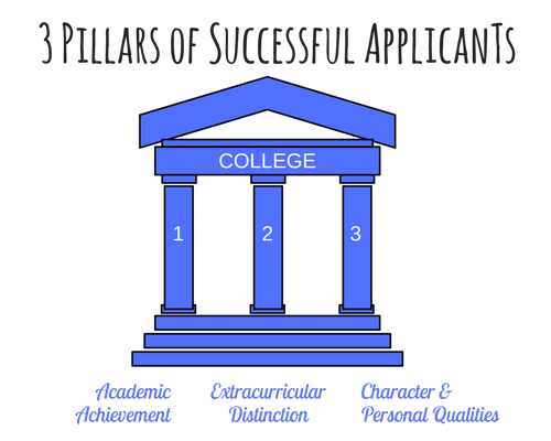 3 Pillars of Successful Applicants