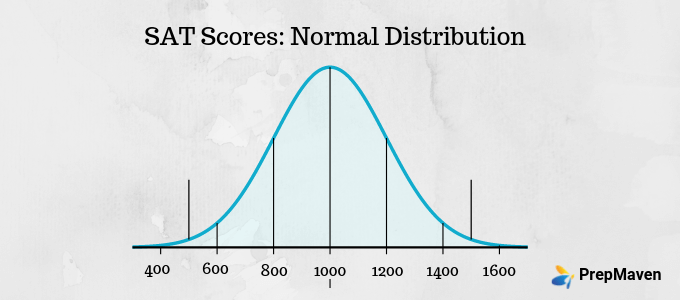 Normal Distribution Curve_SAT Scores