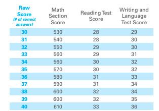 Scoring on the SAT: The Equating Process