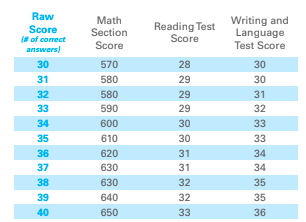 College Board Equating on the SAT