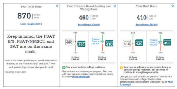College Board SAT Benchmark Scores