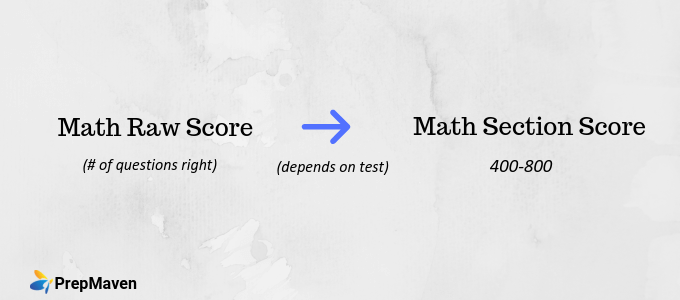 SAT Math Score Calculation (1)