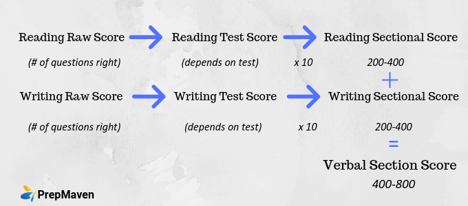 SAT Verbal Score Calculation (1)