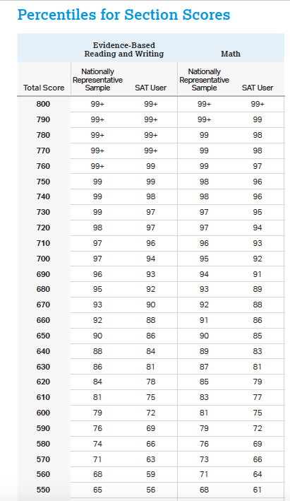 SAT Percentiles for Sections