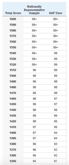 SAT Percentiles: Composite Scores