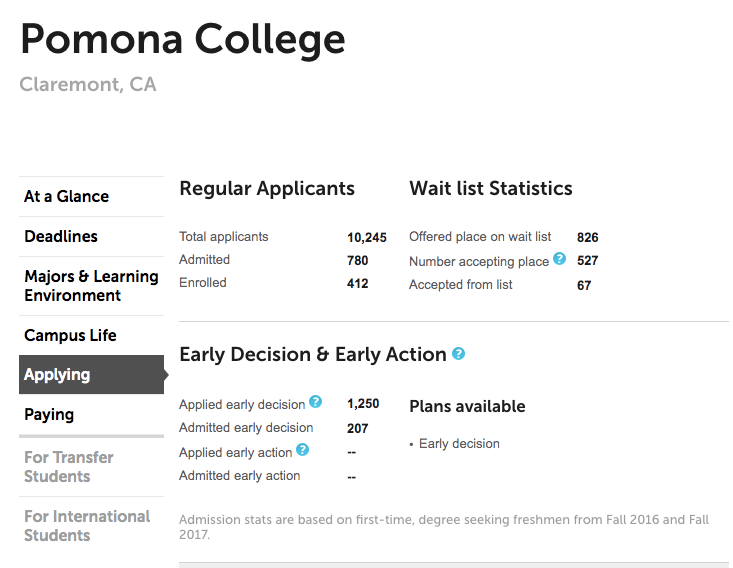 Pomona College_SAT Score Submission