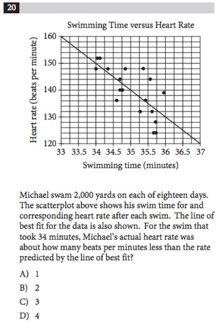 SAT Math: Data Analysis