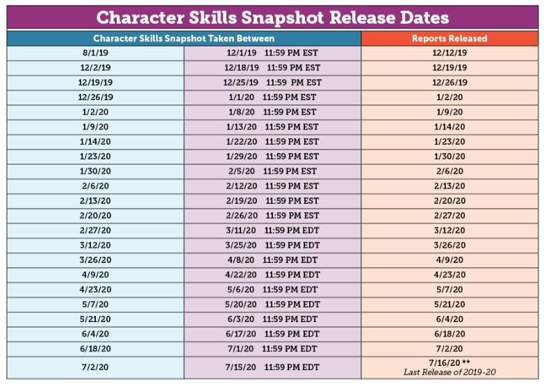SSAT Character Skills Snapshot_Reports