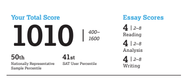 Total SAT Score