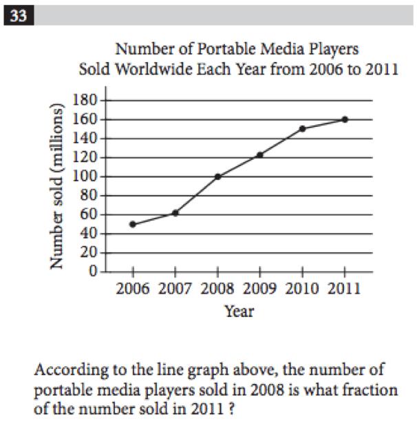SAT Math_Charts and Graphs_Line Graph