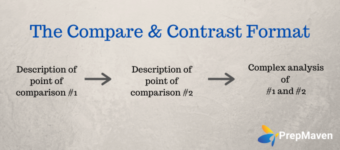 Choosing Your College Essay Format_Compare and Contrast
