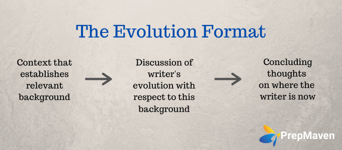 Choosing Your College Essay Format_The Evolution Format