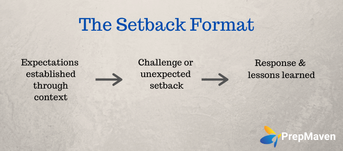 Choosing Your College Essay Format_The Setback (1)