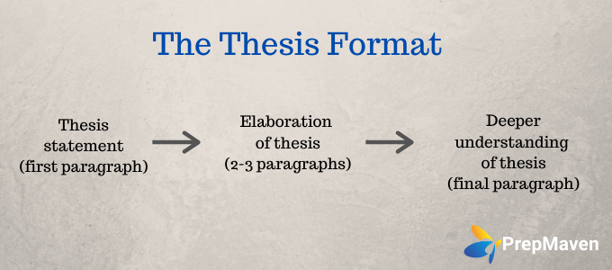 Choosing Your College Essay Format_The Thesis