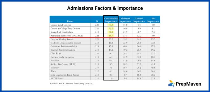 Test-Optional Schools_Is the SAT Optional?